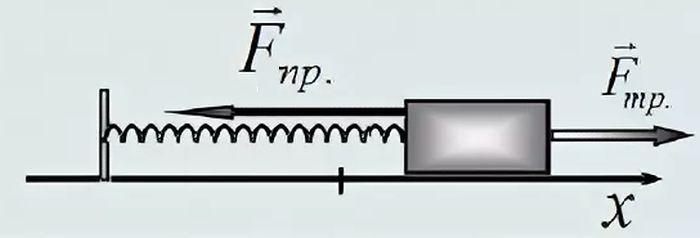 Кинетическая энергия груза на пружине формула - moy-instrument.ru - обзор инструмента и техники