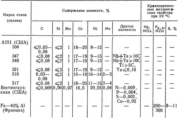 Сталь 40хн. характеристики, применение, цены и состав