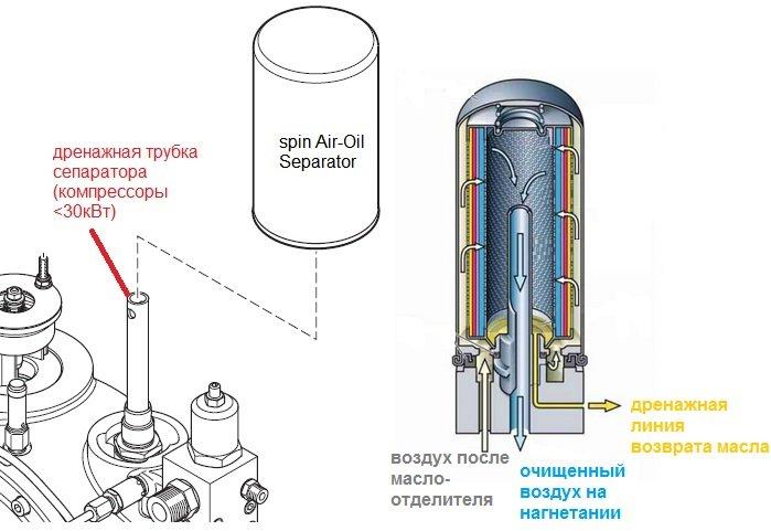 Что заливают в поршневой воздушный компрессор и зачем