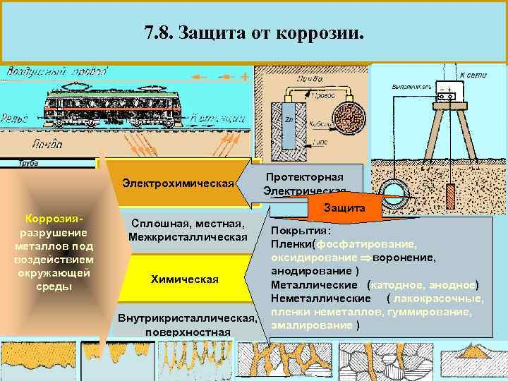 Протекторная защита металлов от коррозии - виды и особенности