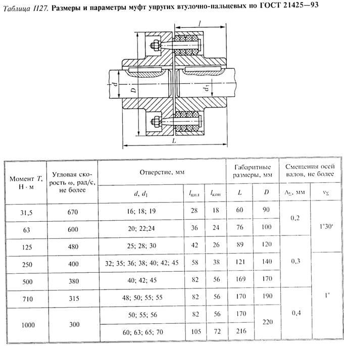 Муфта упругая втулочно-пальцевая википедия