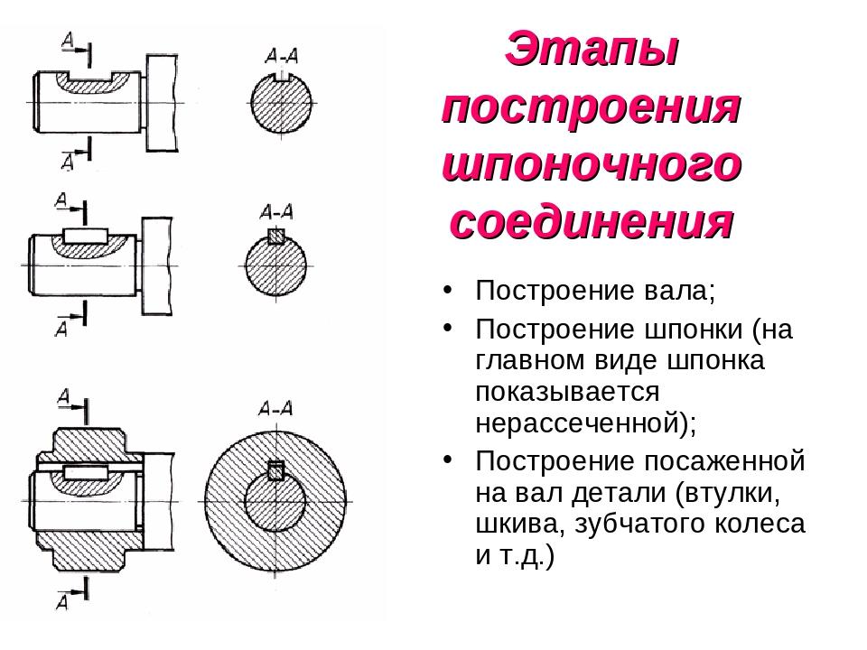 Напряженное шпоночное соединение  - большая энциклопедия нефти и газа, статья, страница 1