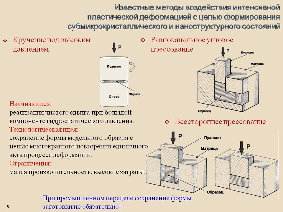 Деформация: виды деформации, пределы упругости и прочности