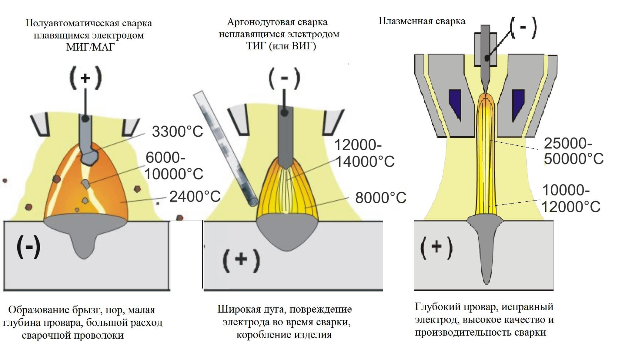 Аргоновая сварка металлов и сплавов