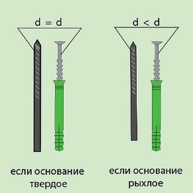 Как подобрать сверло под дюбель: размеры дюбелей и правила их выбора