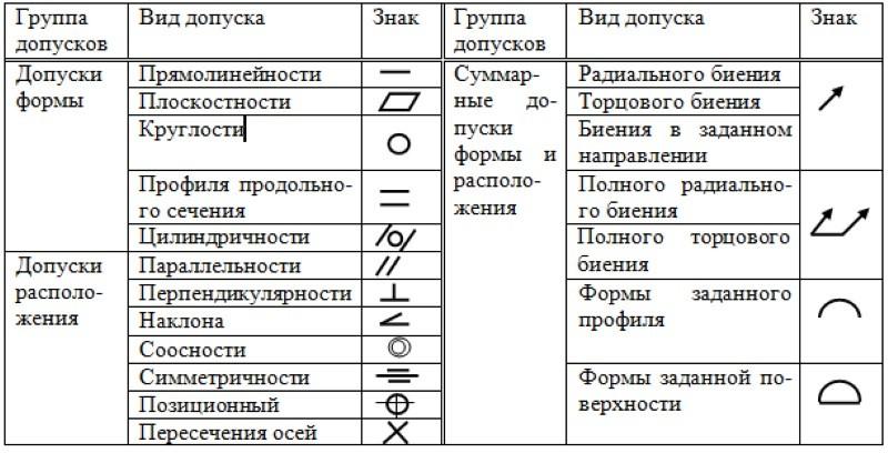 Обозначение допусков и посадок на чертежах: допуски формы и расположения