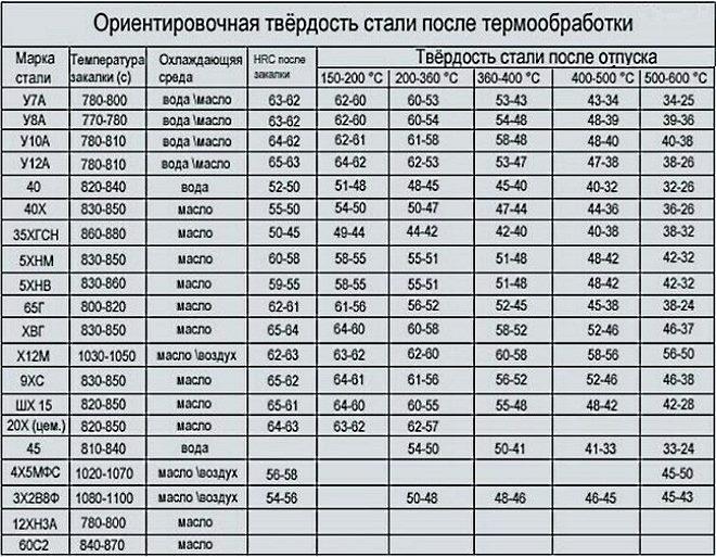 Прокат калиброванный ст. 40х гост 4543-71
