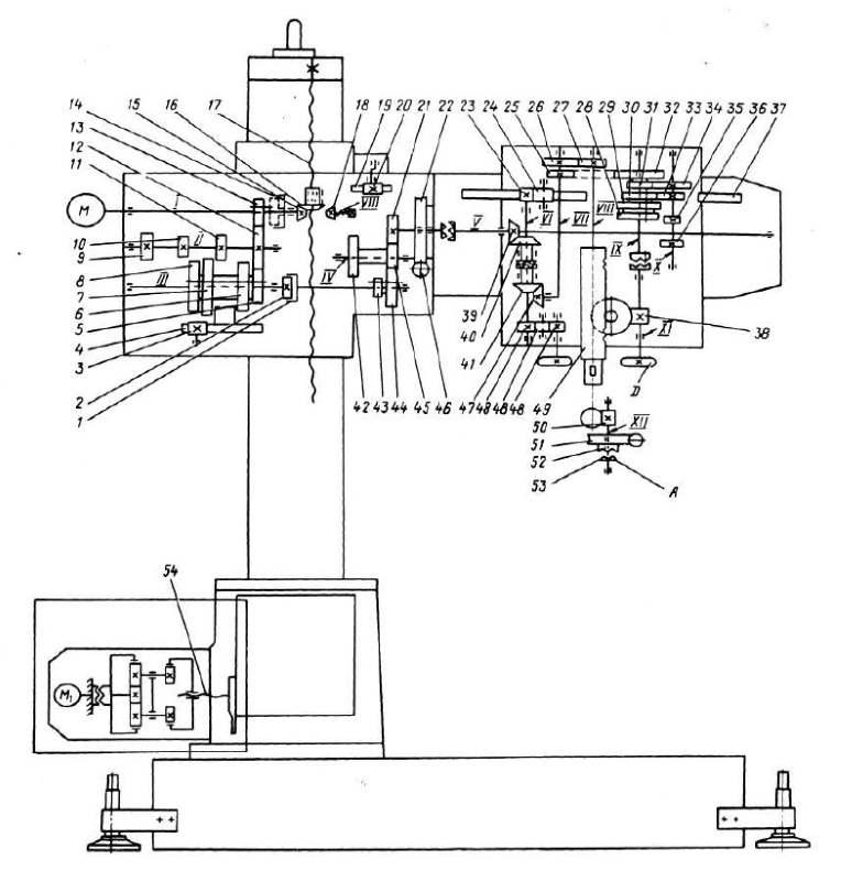 Радиально сверлильный станок: 2а554, 2к52, 2м55