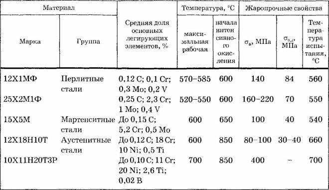 Расшифровка и особенности стали 09г2с
