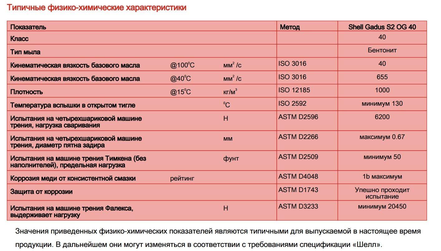 Международная классификация и стандарты смазок - масла.сайт