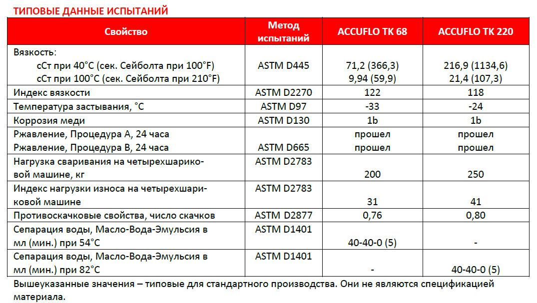 Масло индустриальное и-40а - технические характеристики, применение, гост 20799-88