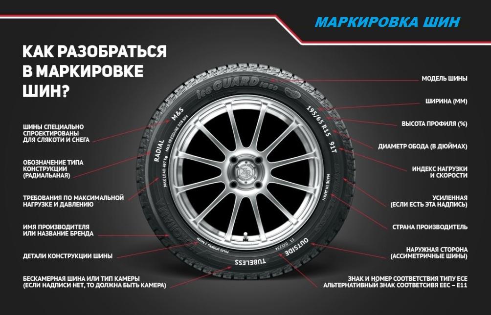 Маркировка шин: расшифровка маркировки легковых шин