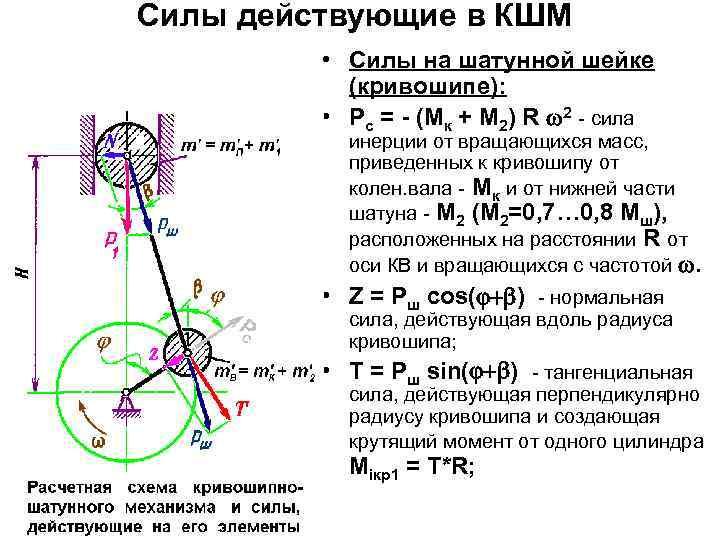 Размер - кривошип  - большая энциклопедия нефти и газа, статья, страница 1