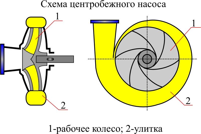 Центробежный насос — википедия