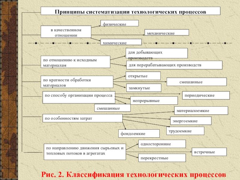 Технологический процесс - википедия