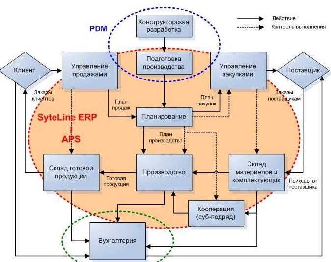 Критерии сравнения систем tdm/pdm