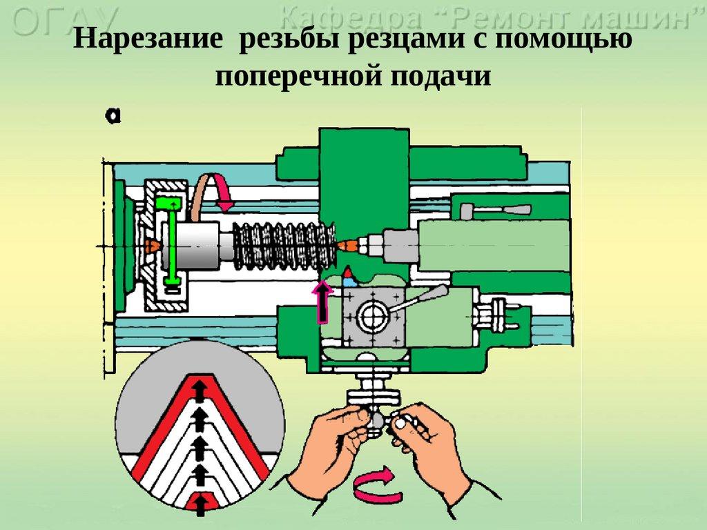 Нарезание резьбы на токарных станках