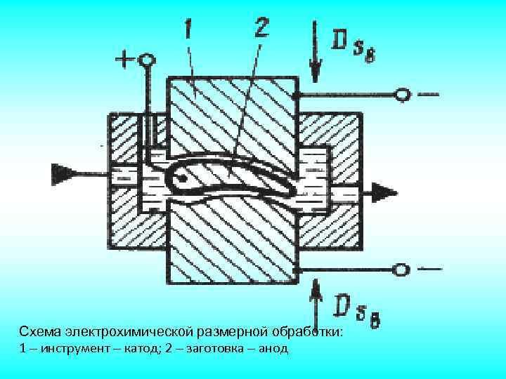 Электрохимическая размерная обработка