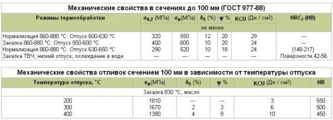 Марки стали – таблица с маркировкой и расшифровкой