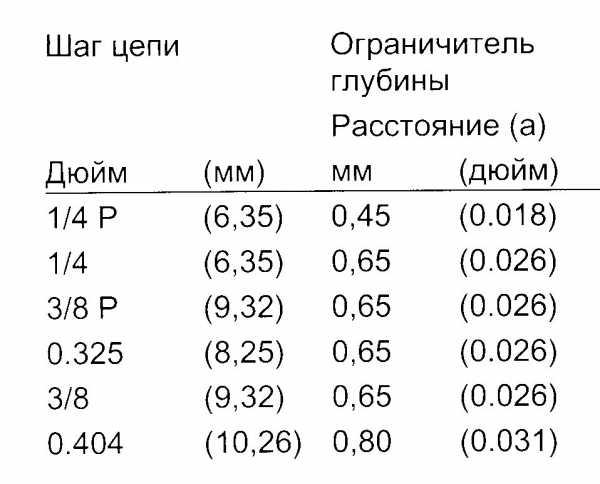 Разновидности приспособлений для цепной бензопилы