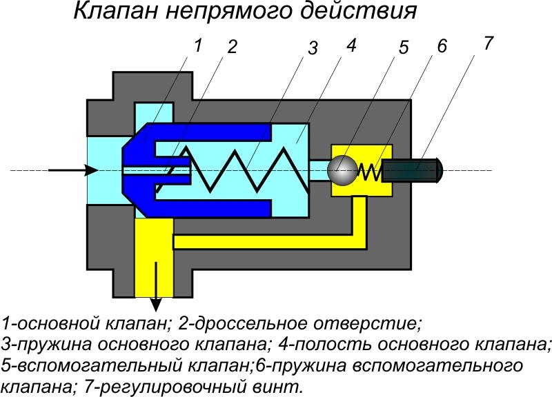 Редукционный клапан давления масла - устройство и ремонт