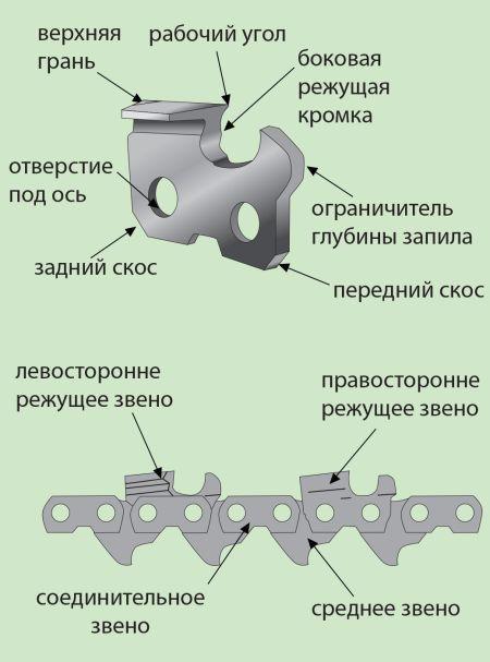 Углы заточки цепи бензопилы таблица %