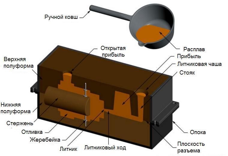 Литье в песчаные формы (пгс) в москве и области | каталог предприятий