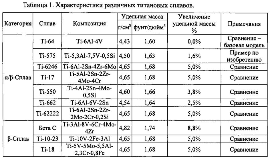 Титановые сплавы: классификация, свойства, прочность, маркировка