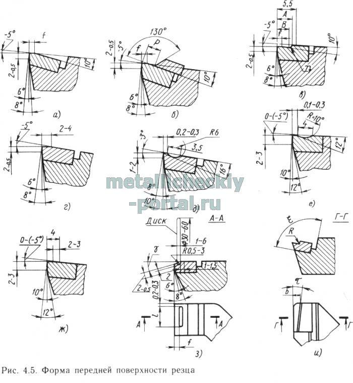 Заточка и доводка резцов. шлифовальный круг. токарное дело. восстановление геометрической формы изношенных резцов