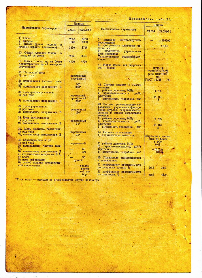 Радиально-сверлильный станок 2а554: технические характеристики паспорт | мк-союз.рф