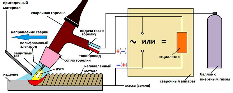 Сварка алюминия инвертором в домашних условиях