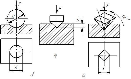 Методы определения твердости металлов. что необходимо знать