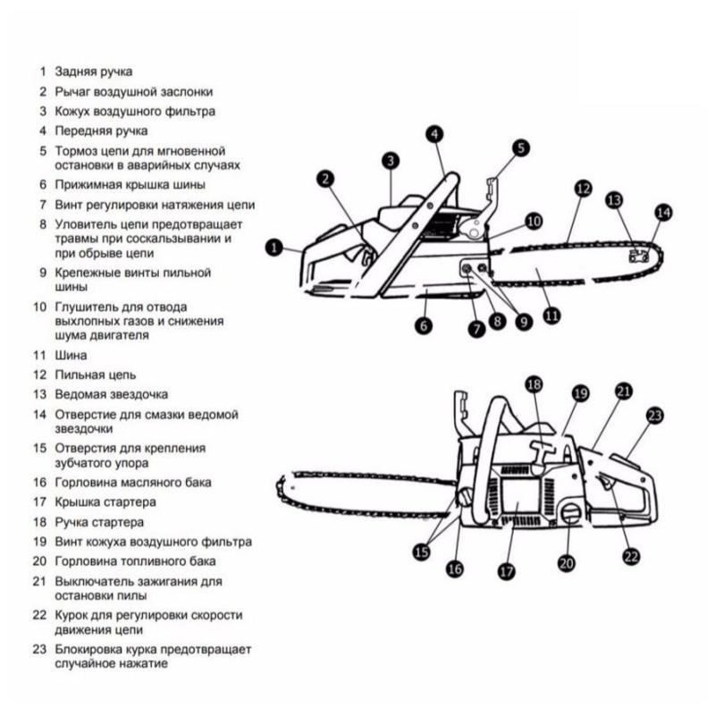 Модельный ряд бензопил хутер