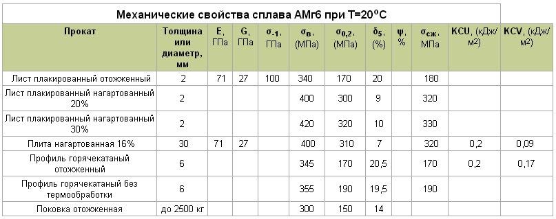 Применение алюминия   металлургический портал metalspace.ru