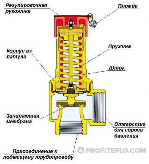 Как работают предохранительные клапаны для бойлеров