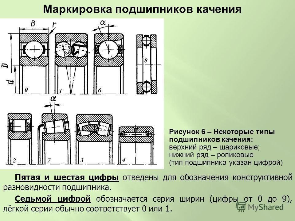 Маркировка импортных подшипников