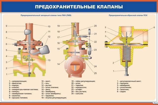 Предохранительный запорный клапан газовый принцип работы