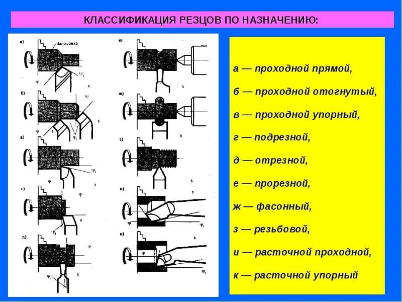 Токарные резцы: характеристика, типы, как сделать своими руками