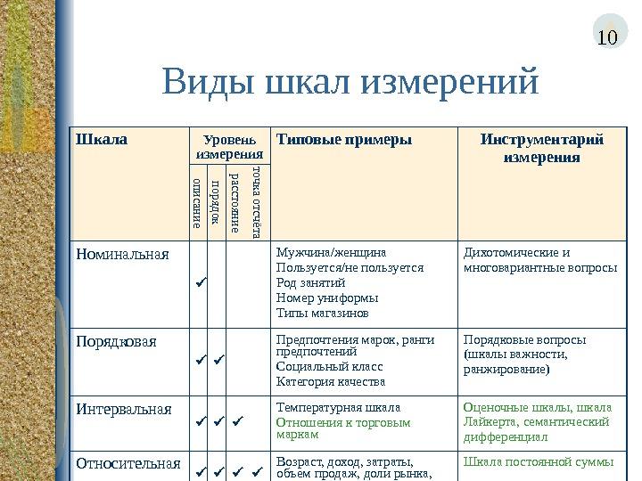 Управленческая теория измерений. часть 2. шкалы и накладываемые ими ограничения