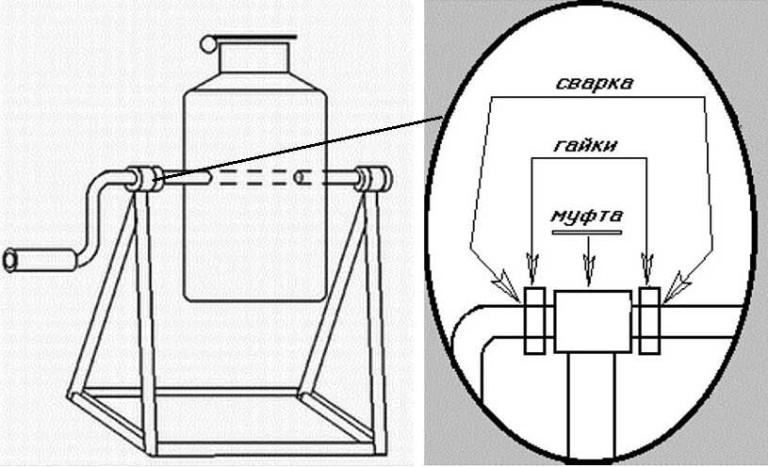 Бетономешалка из стиральной машины своими руками — читаем по порядку