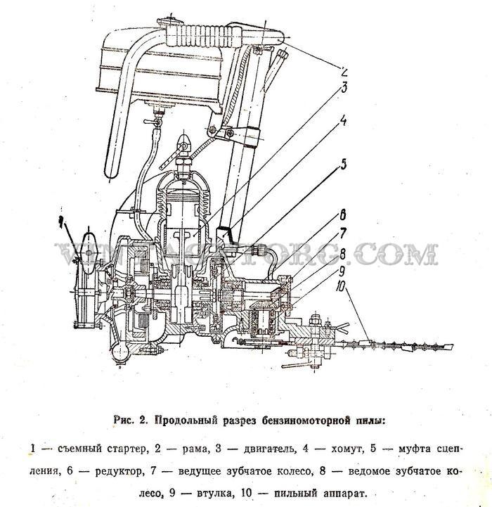 Бензопила урал-2т электрон: обзор, характеристики, инструкция