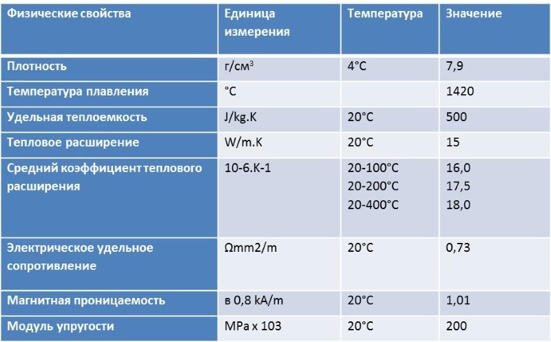 Стандарт нержавеющей стали aisi 321 - baltinox