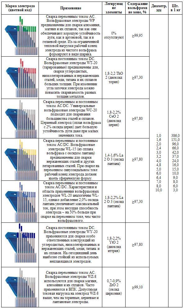Вольфрамовые электроды - классификация, описание, характеристики
