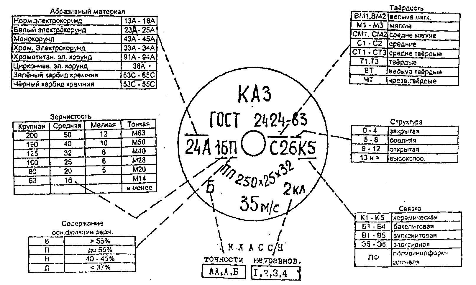 Круг алмазный шлифовальный: виды, маркировки, зернистость