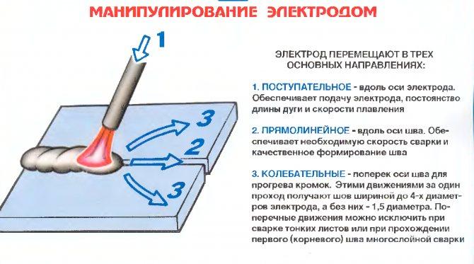 Как варить нержавейку электродом в домашних условиях