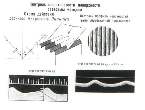 Профилометры - прибор определения шероховатости поверхности