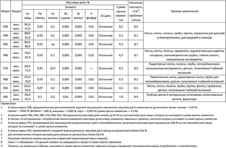 Отличие бронзы и латуни: характеристика сплавов, их сравнение и отличия