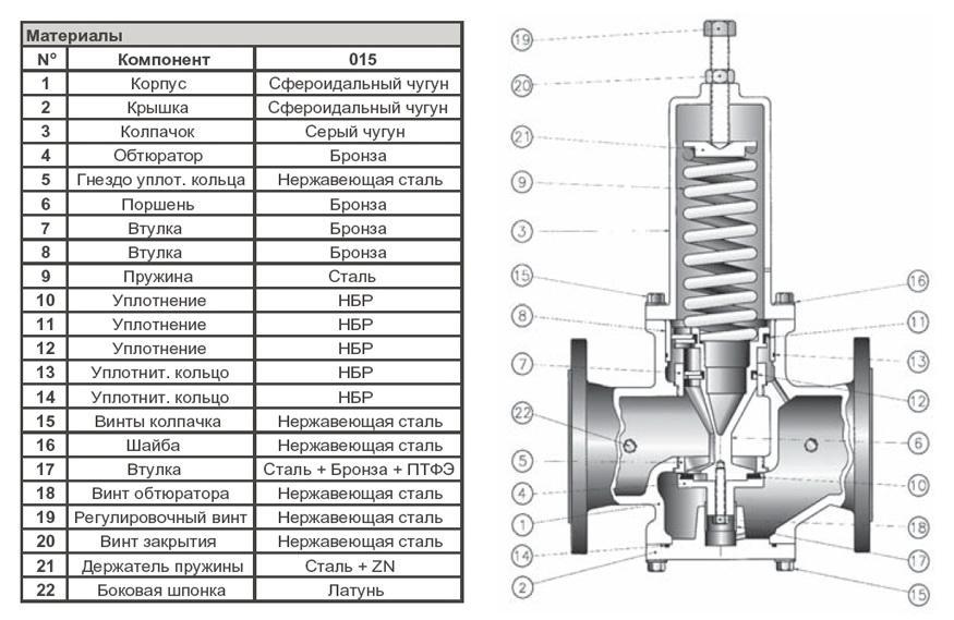 Редукционный клапан для регулировки давления воды