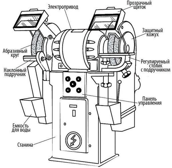 Круглошлифовальный станок: устройство, виды и назначение