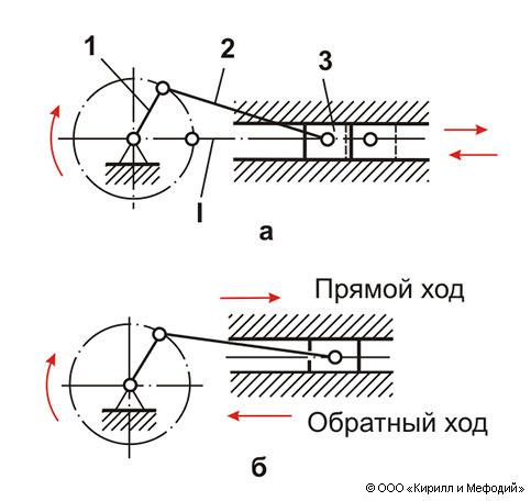 Кривошипно-шатунный механизм — устройство, детали, принцип работы